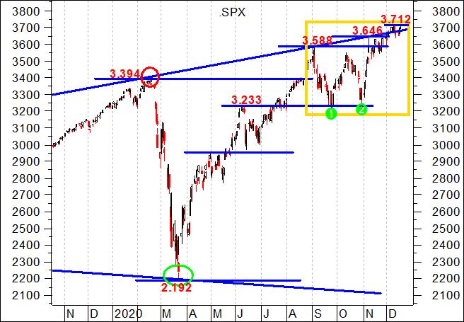 Poderá o S&P 500, caso venha aí uma segunda recessão, ir novamente lá abaixo e quebrar o mínimo do corona crash?