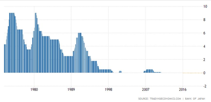 Evolução das taxas de juro no Japão que estão perto de zero e mesmo negativas há muitos anos...