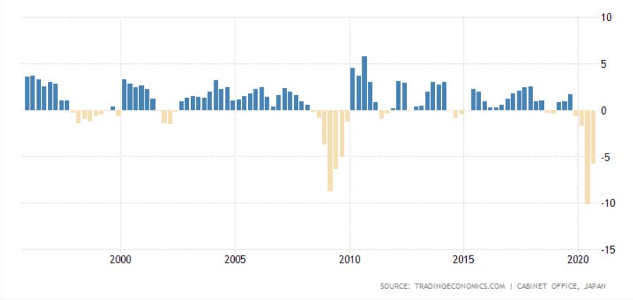 três recessões duplas no Japão nos últimos vinte e cinco anos: