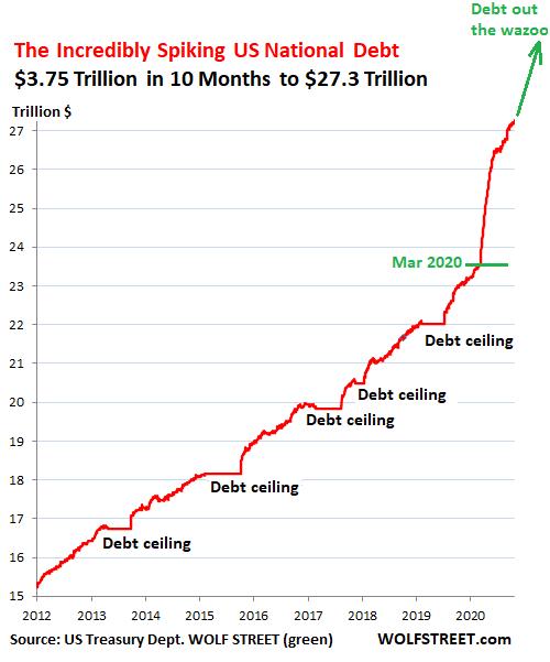Evolução da dívida dos US desde 2012