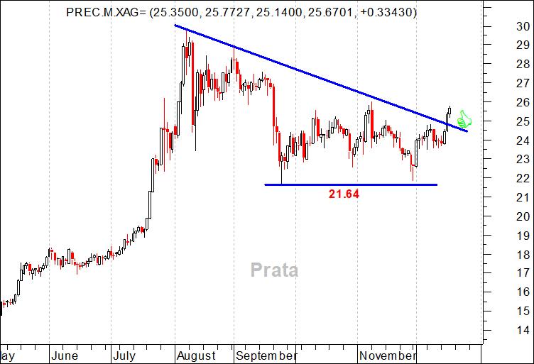 Evolução do preço da prata