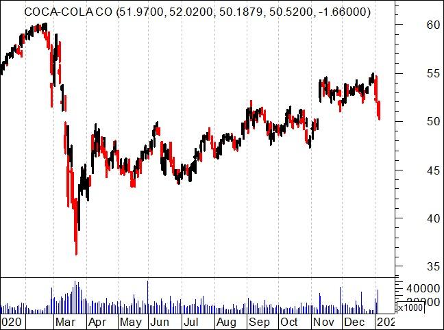 Gráfico de um ano da cotação das ações Coca-cola (KO)