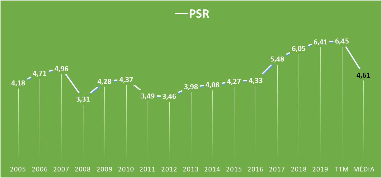 Evolução do Price to Sales Ratio da Coca-Cola (KO)