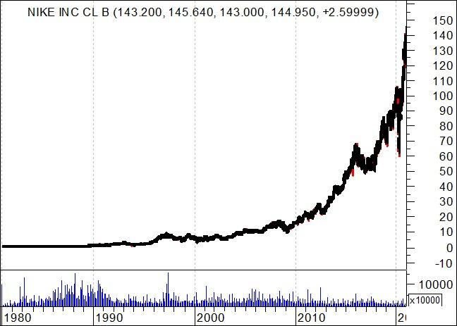 Gráfico de longo prazo da NIKE INC - NYSE - Bolsa Americana