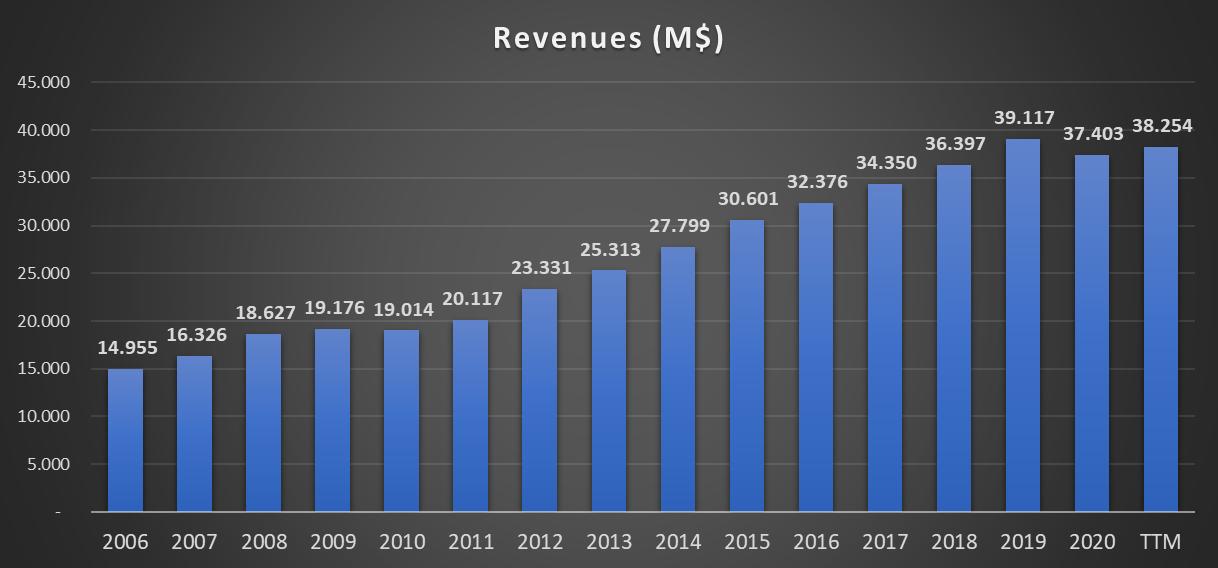 Evolução das receitas da NIKE INC - NYSE - Bolsa Americana