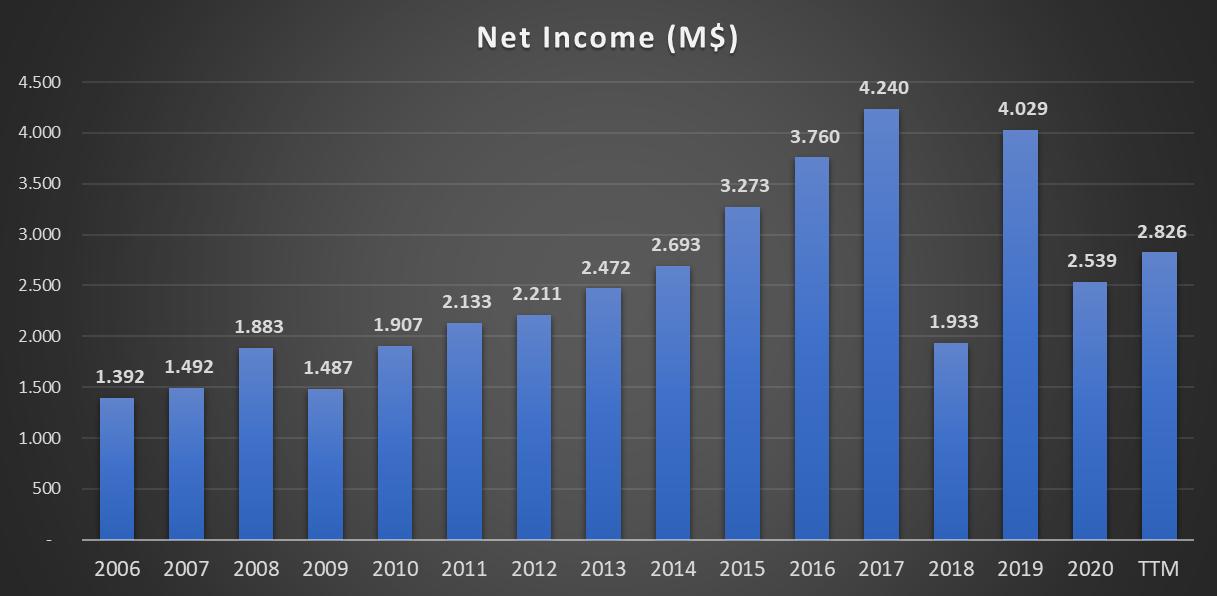 Evolução do lucro da NIKE INC - NYSE - Bolsa Americana