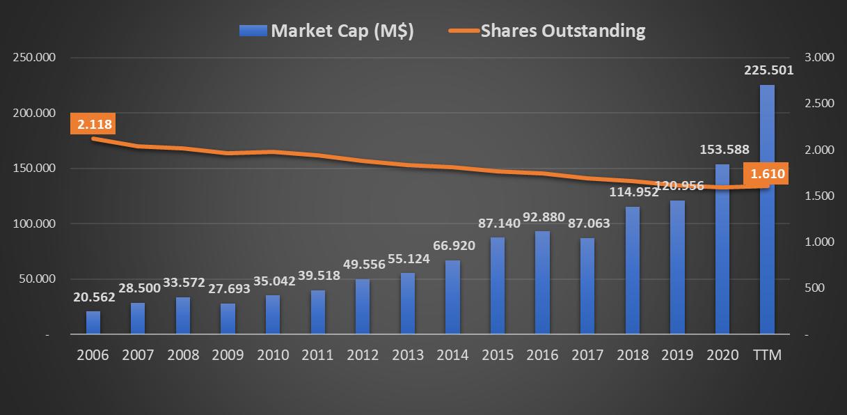 Evolução do Número de Ações e Valor de Mercado da NIKE INC - NYSE - Bolsa Americana