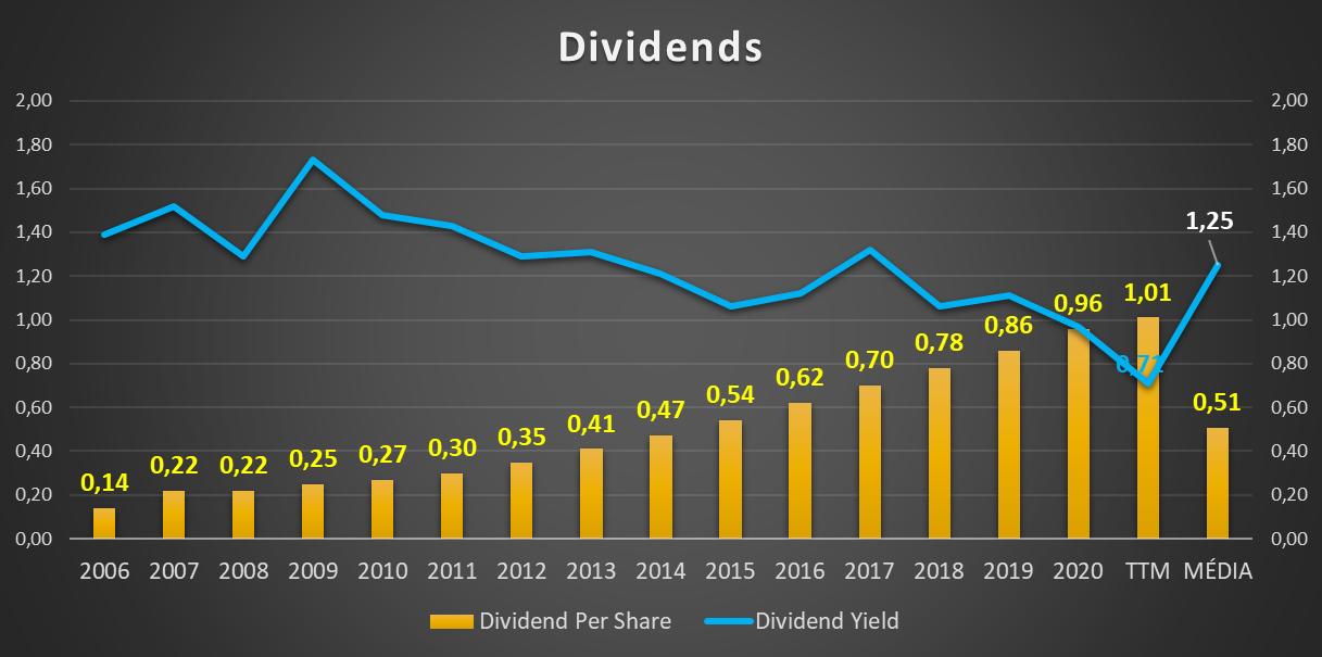 Evolução dos Dividendos da NIKE INC - NYSE - Bolsa de Nova Iorque