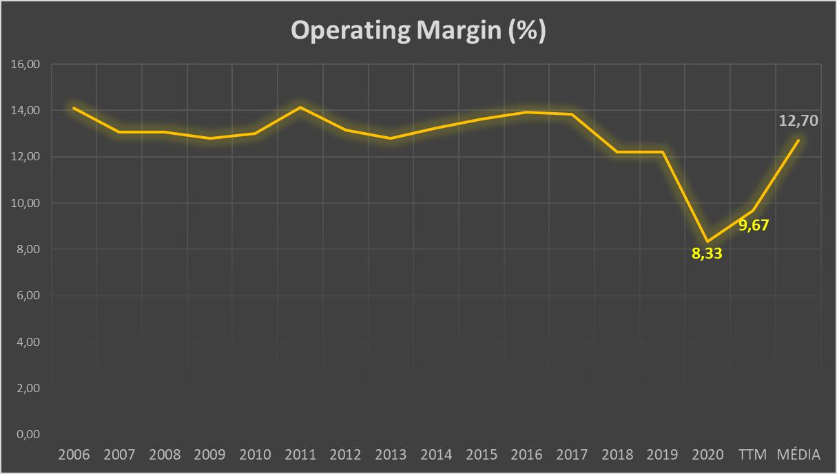 Evolução da margem operacional da NIKE INC - NYSE - Bolsa Americana