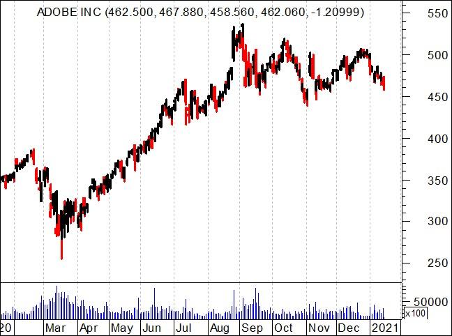 Gráfico anual da Adobe Inc - NASDAQ