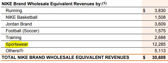 Receitas da NIKE INC por segmento de mercado