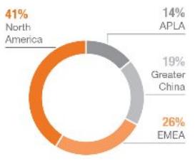 Distribuição das vendas mundiais da NIKE INC - NYSE