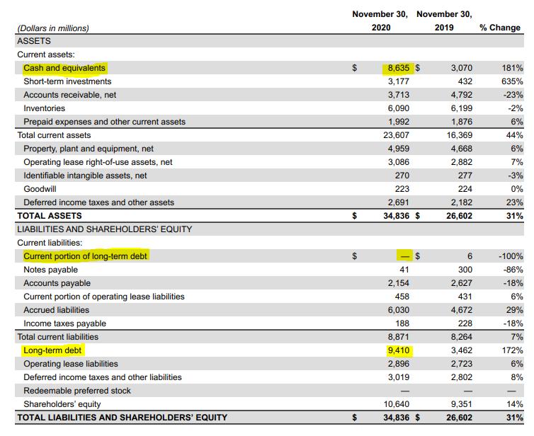 Balanço da NIKE INC - NYSE - Bolsa de Nova Iorque