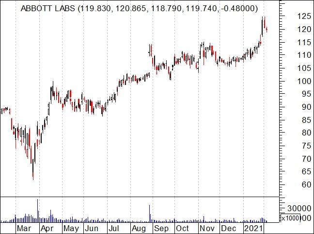 Gráfico de um ano das ações da Abbott Laboratories