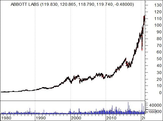 Gráfico de longo prazo das ações da Abbott Laboratories