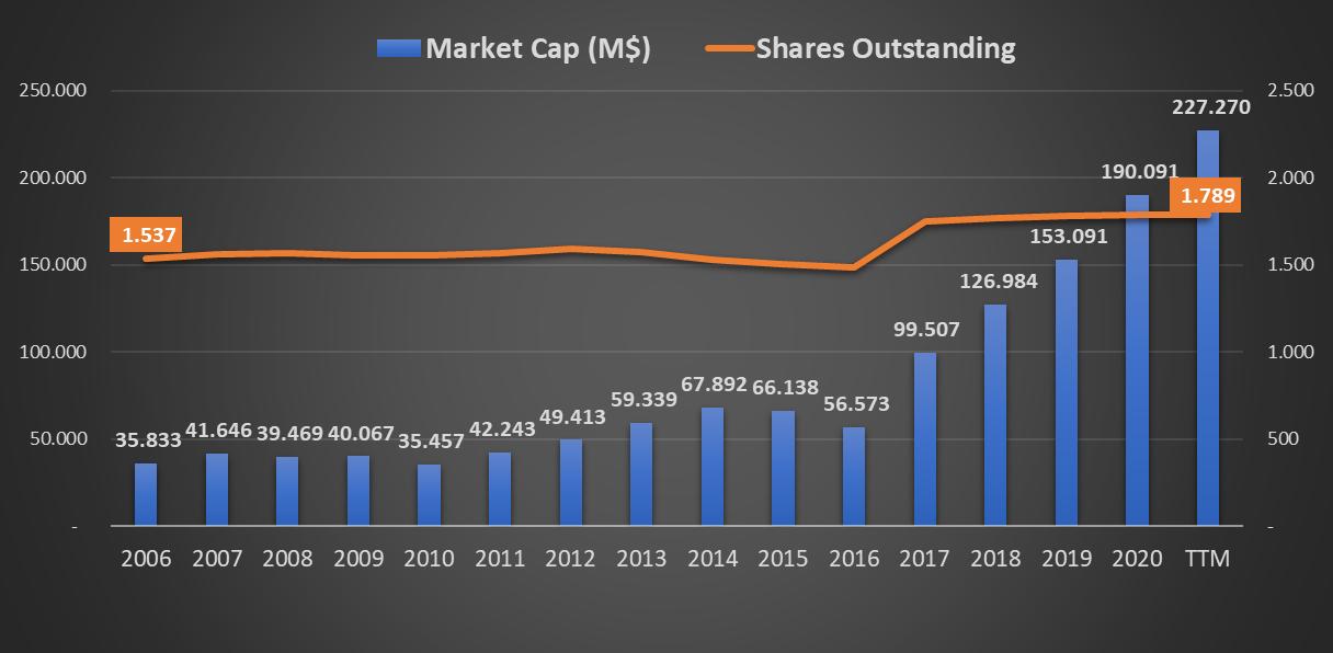 Evolução da capitalização bolsista e valor de mercado da Abbott Laboratories