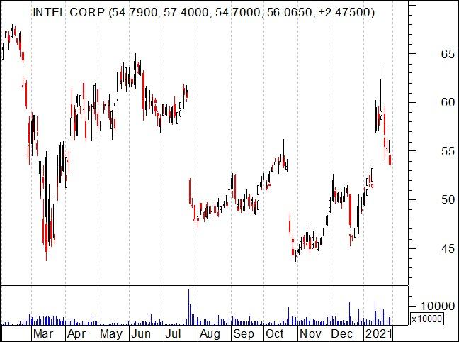 Gráfico a 1 ano das ações da INTEL CORP (NASDAQ: INTC)