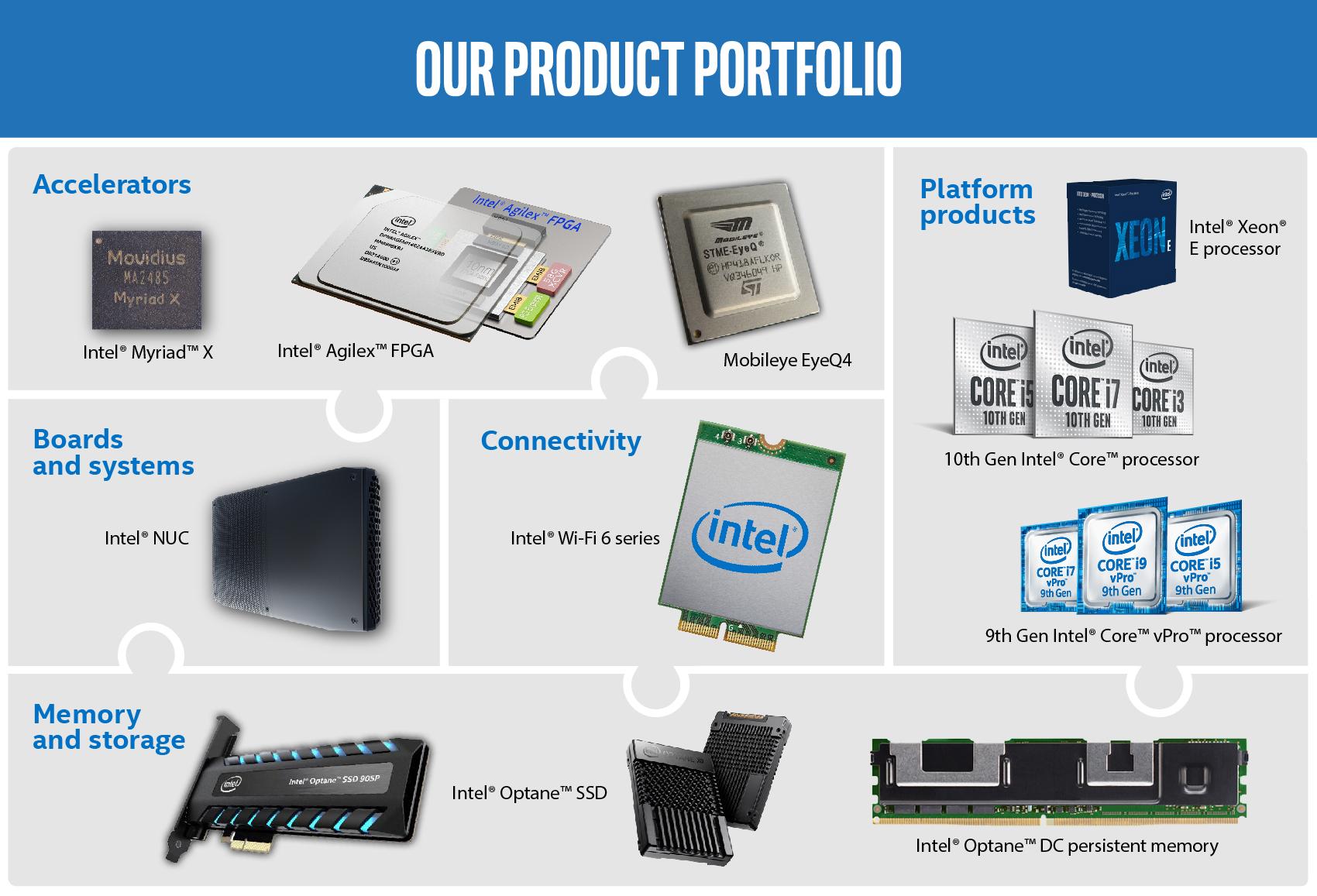 Produtos da INTEL CORP - Análises às ações da INTC (NASDAQ)