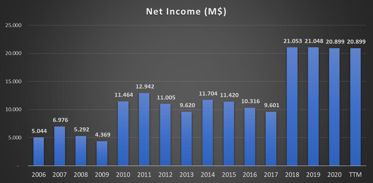 Lucro líquido da INTEL CORP - Análises às ações da INTC (NASDAQ)