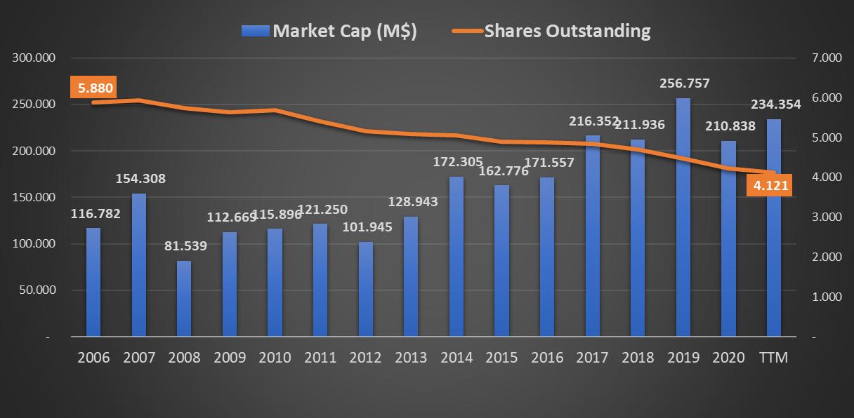Capitalização bolsista (market cap) da INTEL CORP - Análises às ações da INTC (NASDAQ)