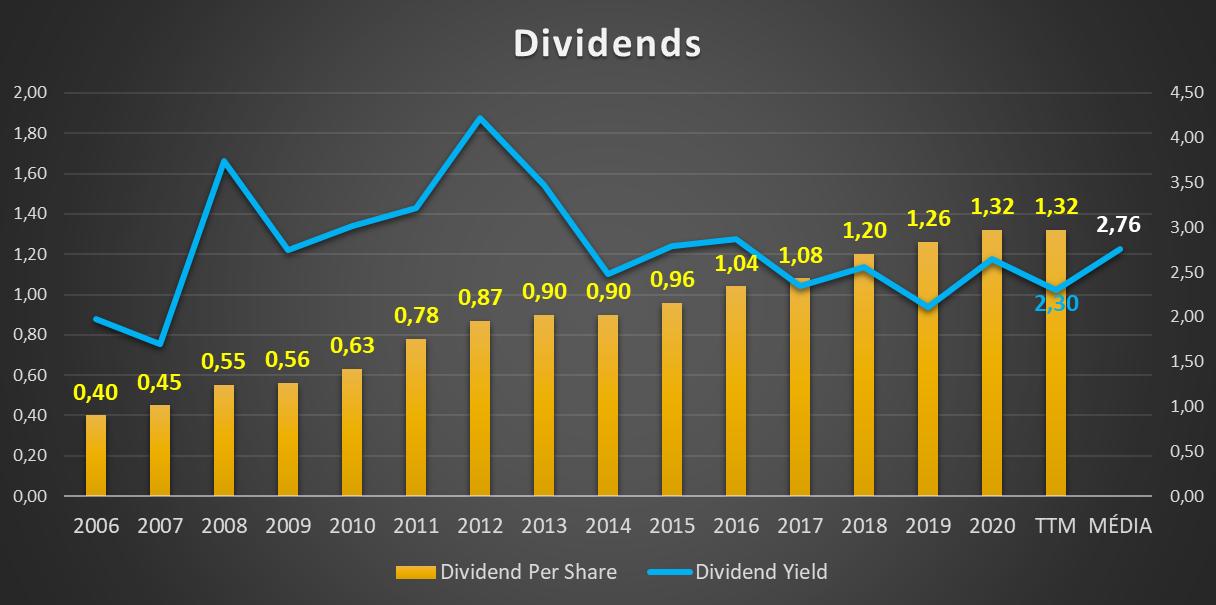 Distribuição de dividendos da INTEL CORP - Análises às ações da INTC (NASDAQ)