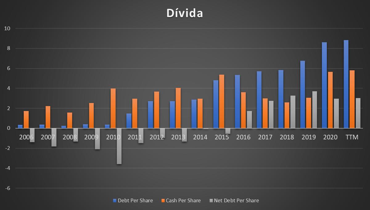 Dívida financeira da INTEL CORP - Análises às ações da INTC (NASDAQ)