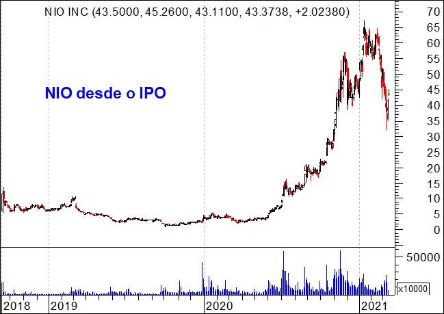 Gráfico das ações da NIO desde o IPO