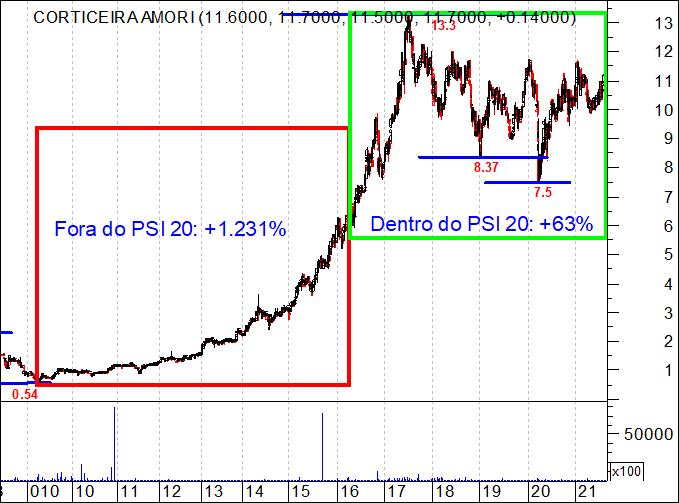 Gráfico das ações da Corticeira Amorim dentro do PSI 20 e fora do PSI 20