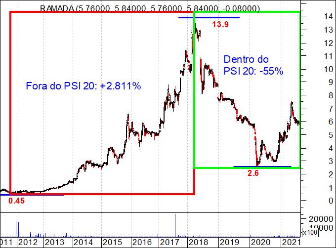 Gráfico das ações da Ramada dentro do PSI 20 e fora do PSI 20